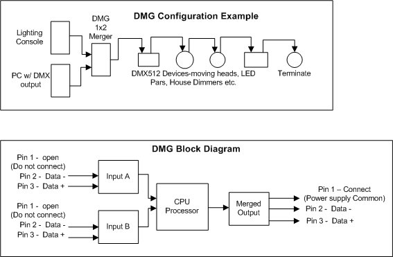 DMG Configuration Example and Block Diaggram DMX Merger dmx 512 wiring diagram 5 pin dmx wiring \u2022 free wiring diagrams Basic Electrical Wiring Diagrams at edmiracle.co