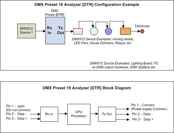 dmx analyzer tester scene save recall pcb send receive. Black Bedroom Furniture Sets. Home Design Ideas